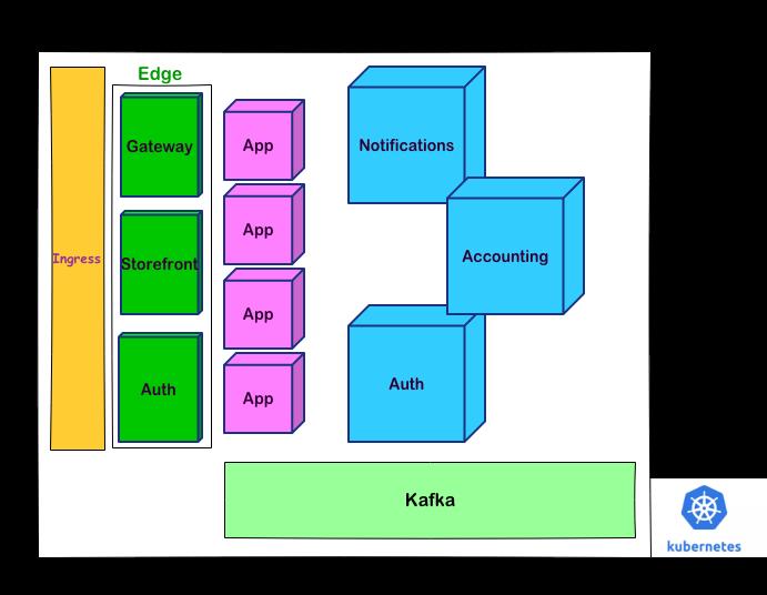 معماری کلی سیستم روی کوبرنیتز